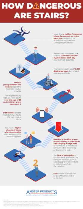 An infographic showing statistics of stairway accidents
